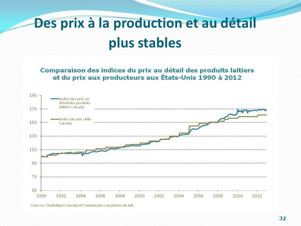 32 Des prix à la production et au détail plus stables