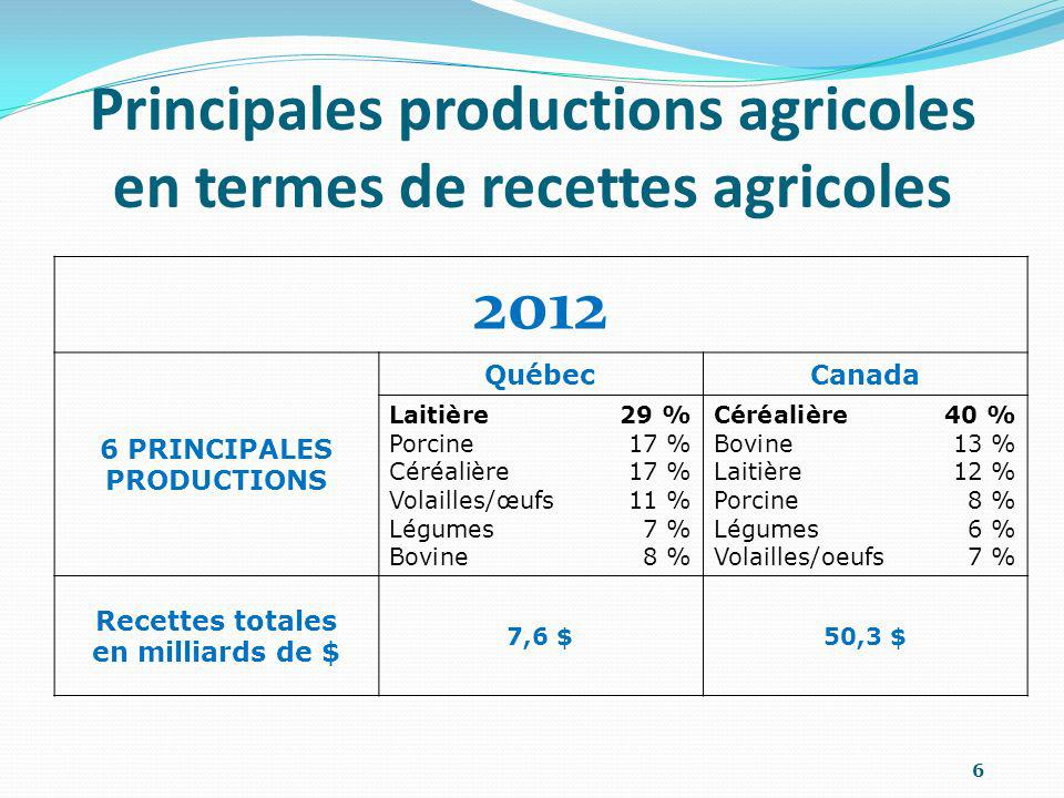 Principales productions agricoles en termes de recettes agricoles 6 2012 6 PRINCIPALES PRODUCTIONS QuébecCanada Laitière29 % Porcine17 % Céréalière17