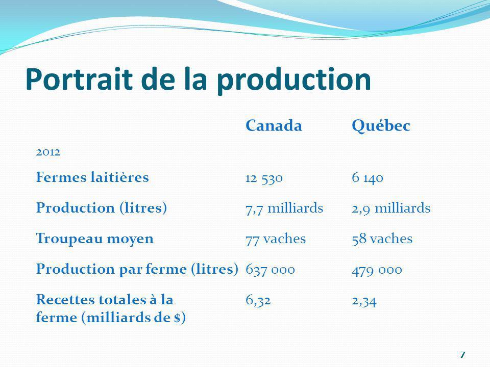 7 Portrait de la production CanadaQuébec 2012 Fermes laitières12 5306 140 Production (litres)7,7 milliards2,9 milliards Troupeau moyen77 vaches58 vach
