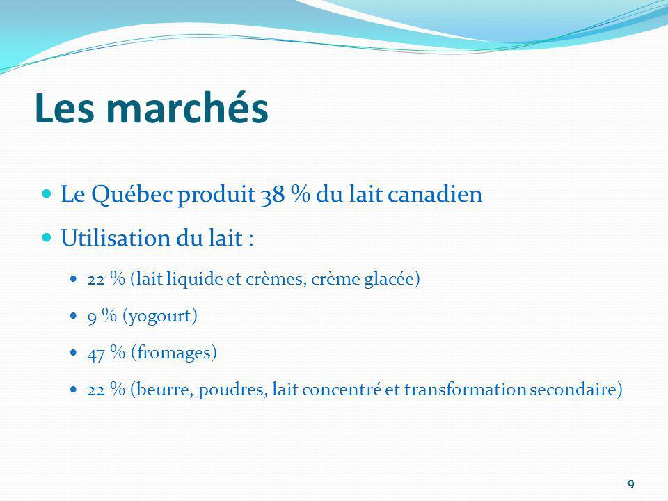 9 Les marchés Le Québec produit 38 % du lait canadien Utilisation du lait : 22 % (lait liquide et crèmes, crème glacée) 9 % (yogourt) 47 % (fromages)