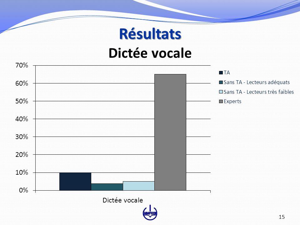 Dictée vocale Résultats 15