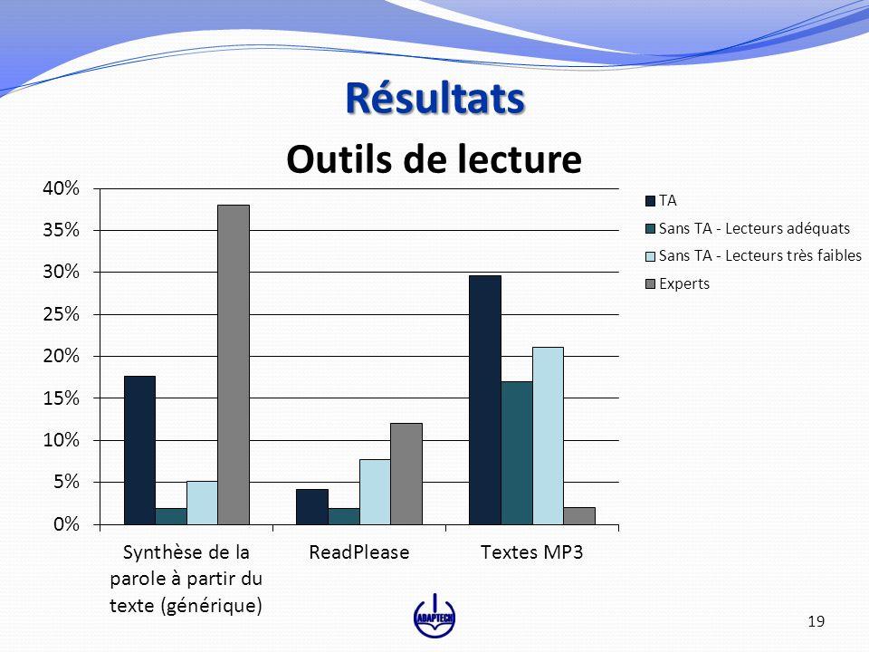 Outils de lecture Résultats 19