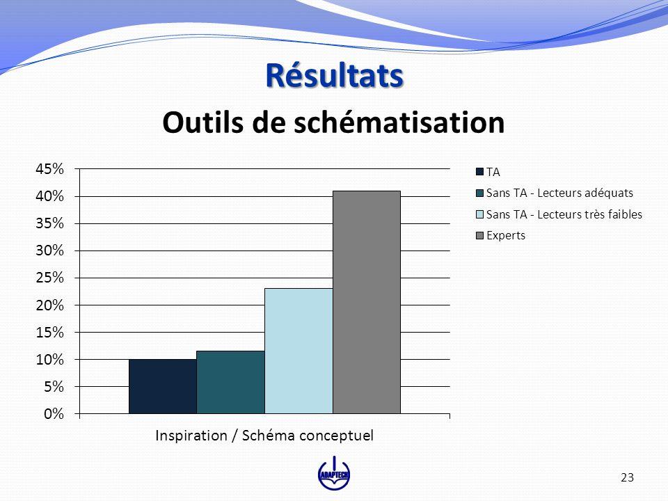 Outils de schématisation Résultats 23