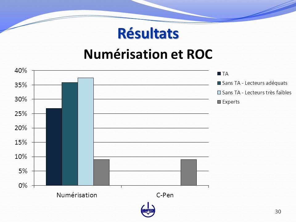 Numérisation et ROC Résultats 30