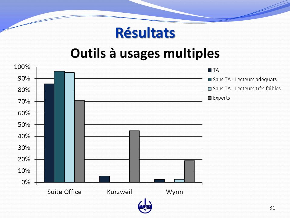 Outils à usages multiples Résultats 31