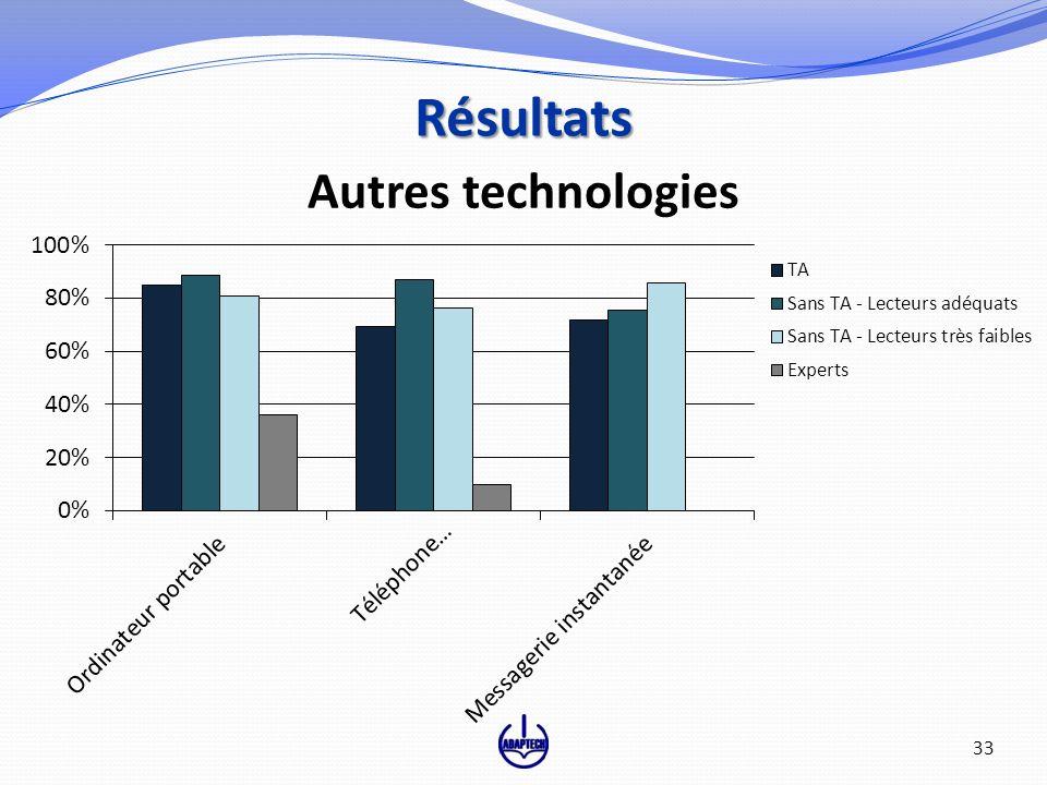 Autres technologies Résultats 33