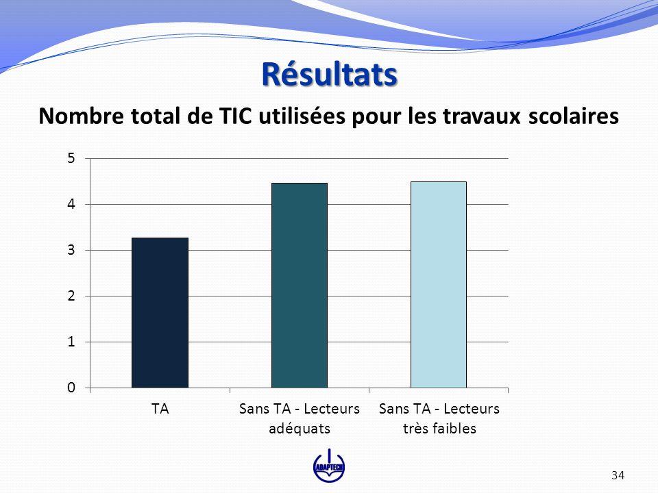 34 Nombre total de TIC utilisées pour les travaux scolaires Résultats