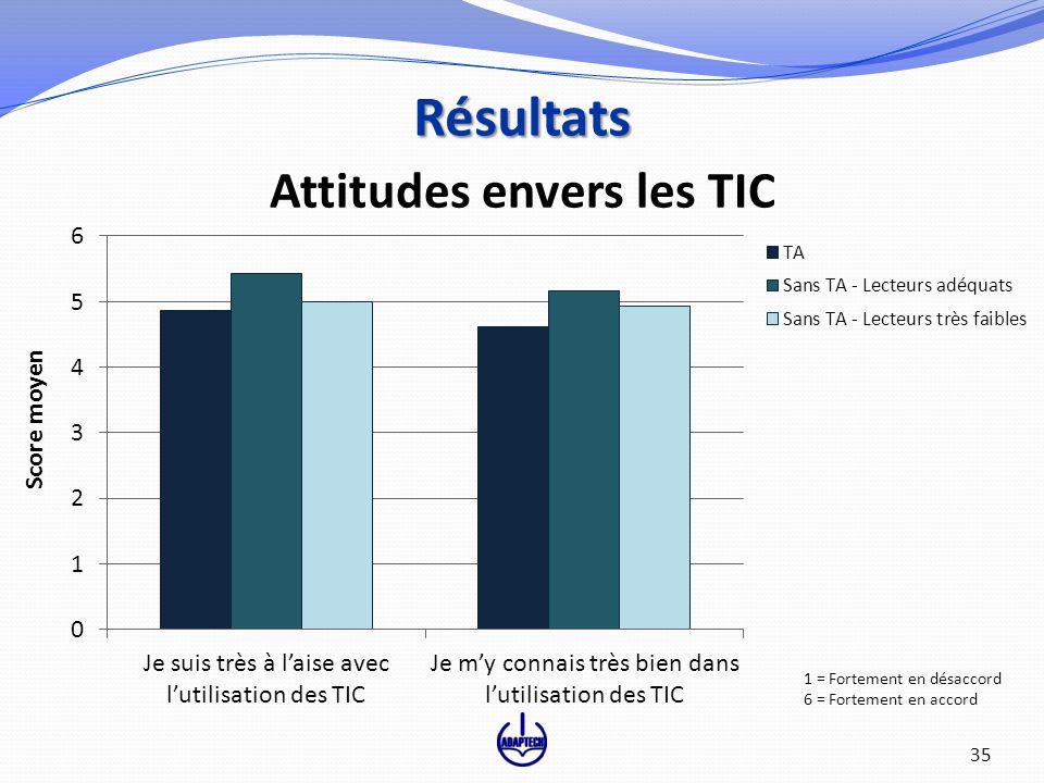 35 Attitudes envers les TIC Résultats 1 = Fortement en désaccord 6 = Fortement en accord