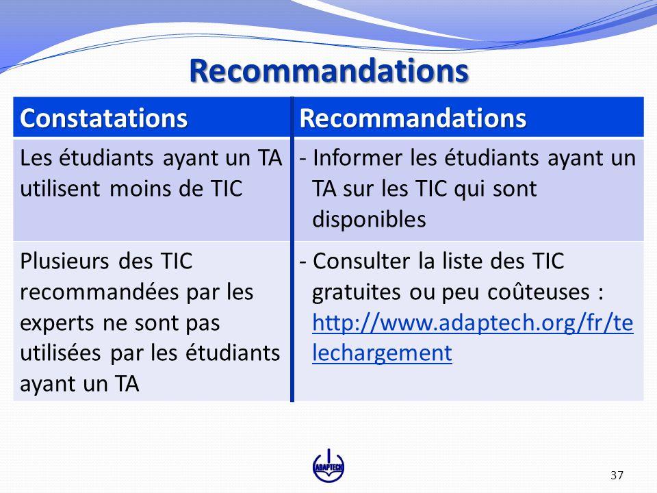 ConstatationsRecommandations Les étudiants ayant un TA utilisent moins de TIC - Informer les étudiants ayant un TA sur les TIC qui sont disponibles Pl