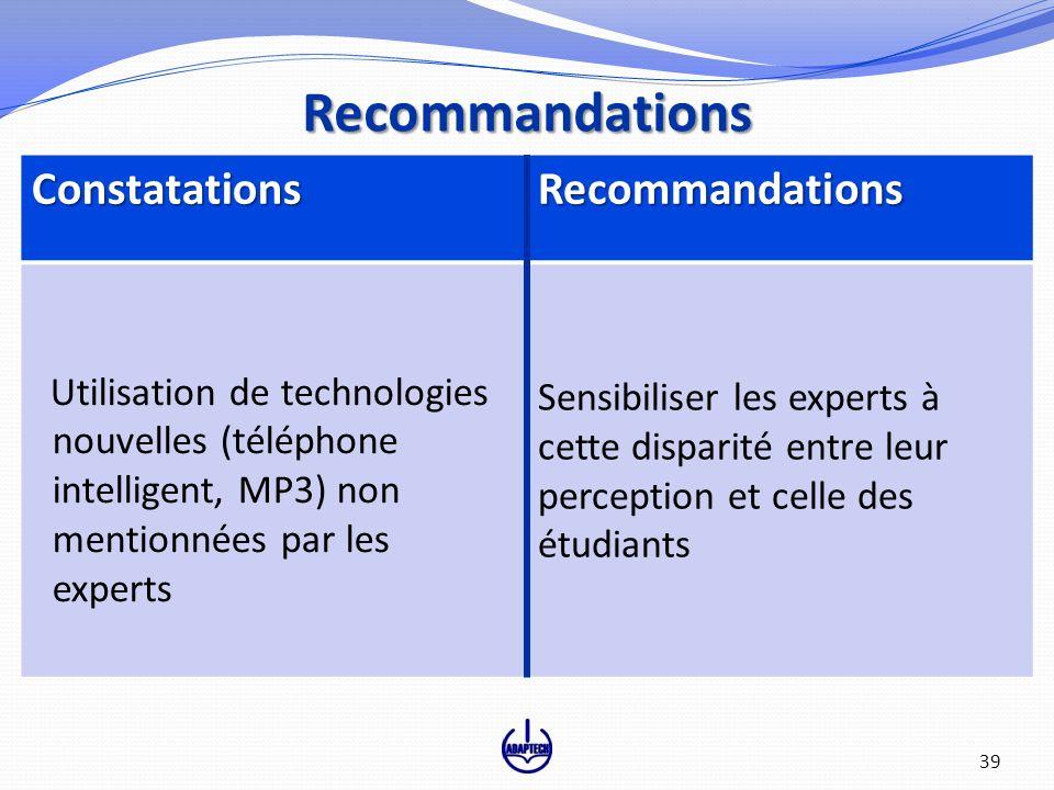 ConstatationsRecommandations Utilisation de technologies nouvelles (téléphone intelligent, MP3) non mentionnées par les experts Sensibiliser les exper
