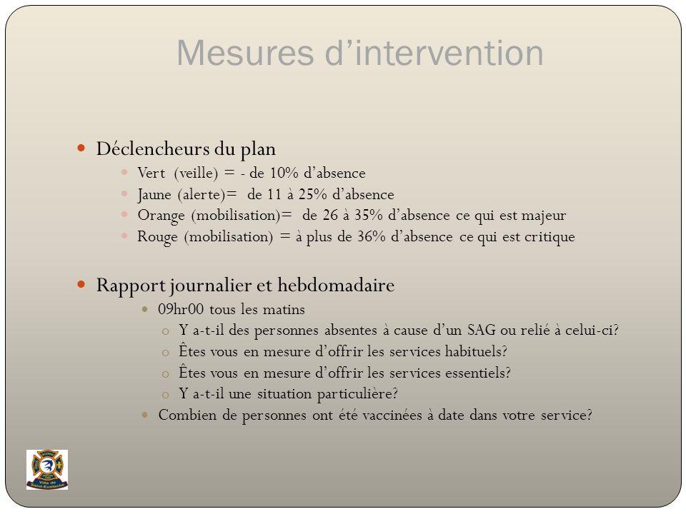 Mesures dintervention Déclencheurs du plan Vert (veille) = - de 10% dabsence Jaune (alerte)= de 11 à 25% dabsence Orange (mobilisation)= de 26 à 35% d