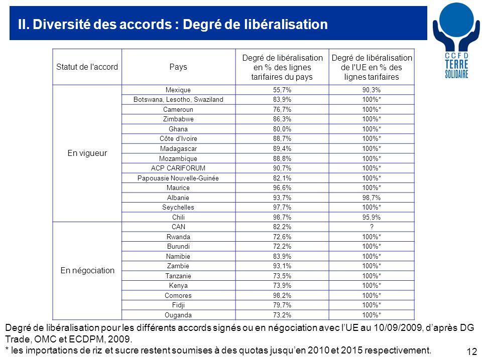12 II. Diversité des accords : Degré de libéralisation Statut de l'accordPays Degré de libéralisation en % des lignes tarifaires du pays Degré de libé