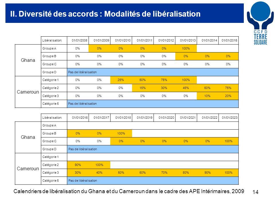 14 II. Diversité des accords : Modalités de libéralisation Libéralisation:01/01/200801/01/200901/01/201001/01/201101/01/201201/01/201301/01/201401/01/