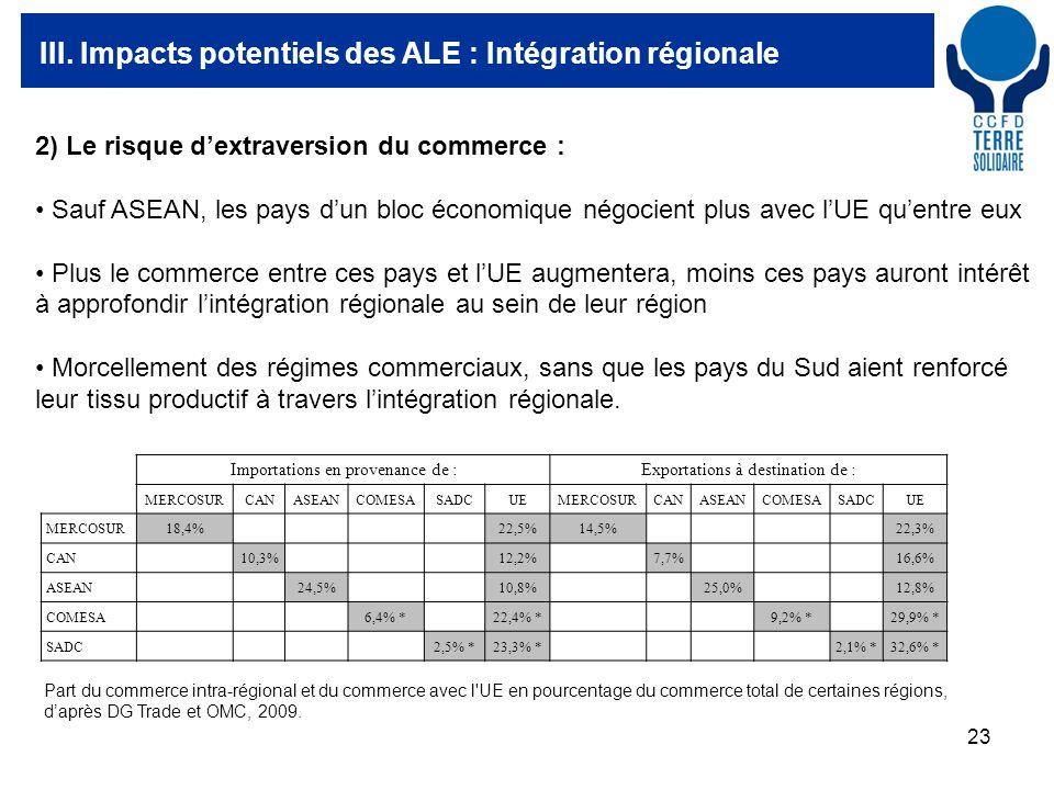 23 III. Impacts potentiels des ALE : Intégration régionale Importations en provenance de :Exportations à destination de : MERCOSURCANASEANCOMESASADCUE