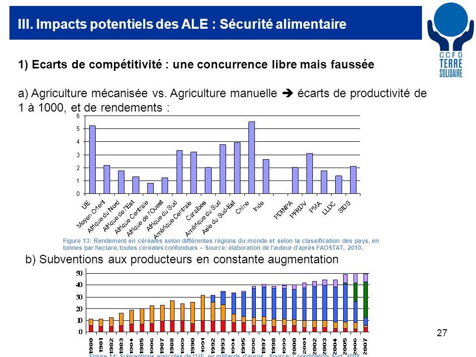 27 III. Impacts potentiels des ALE : Sécurité alimentaire 1) Ecarts de compétitivité : une concurrence libre mais faussée a) Agriculture mécanisée vs.