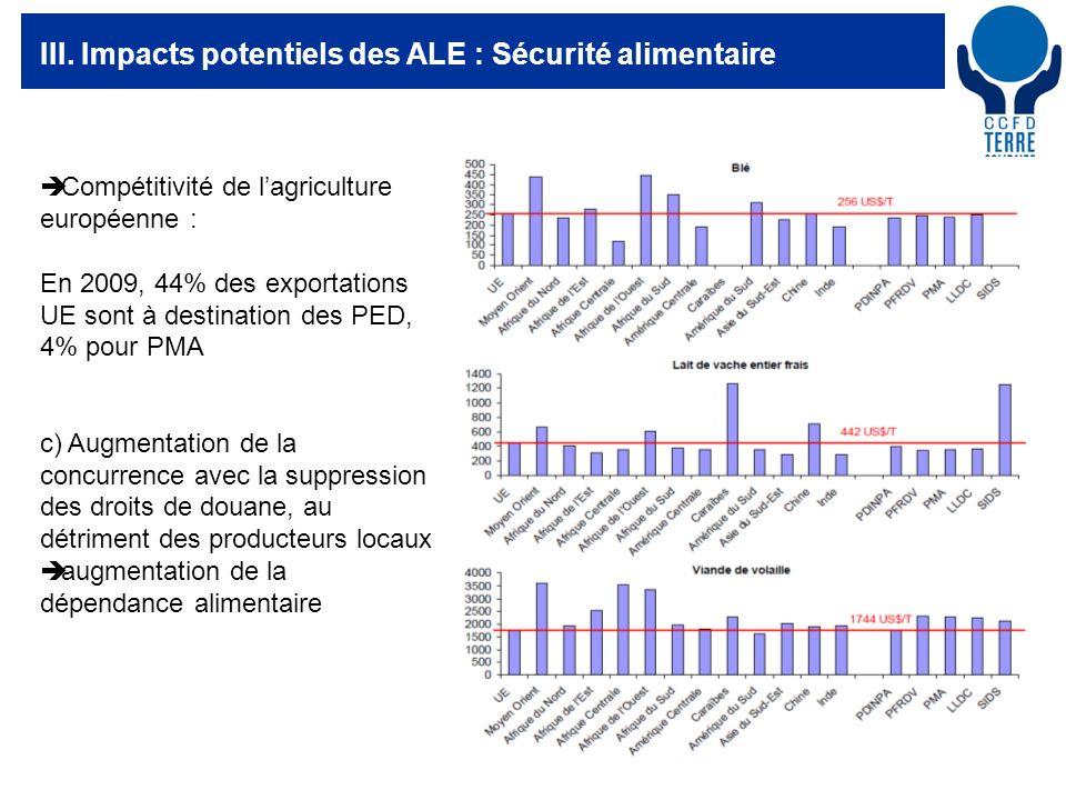 28 III. Impacts potentiels des ALE : Sécurité alimentaire Compétitivité de lagriculture européenne : En 2009, 44% des exportations UE sont à destinati