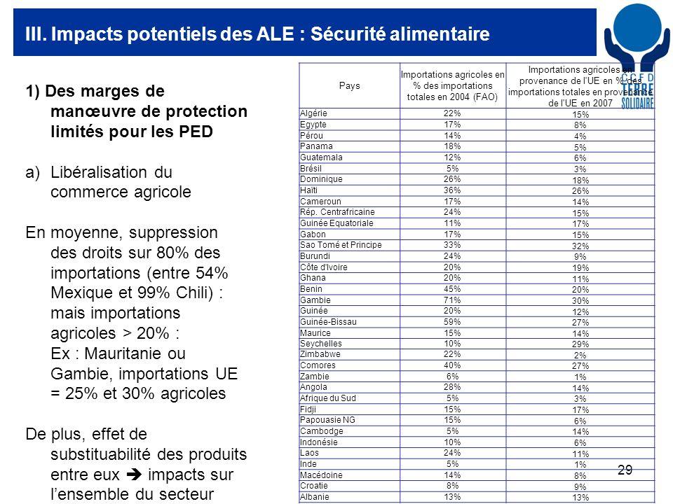 29 III. Impacts potentiels des ALE : Sécurité alimentaire Pays Importations agricoles en % des importations totales en 2004 (FAO) Importations agricol