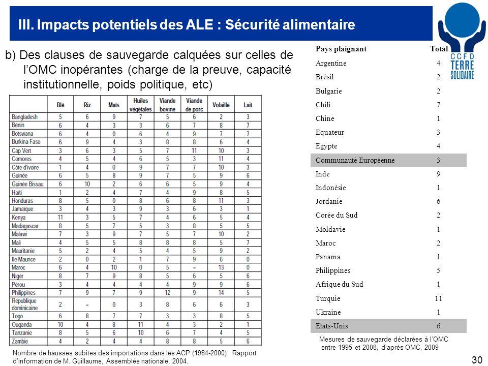 30 III. Impacts potentiels des ALE : Sécurité alimentaire Nombre de hausses subites des importations dans les ACP (1984-2000). Rapport dinformation de