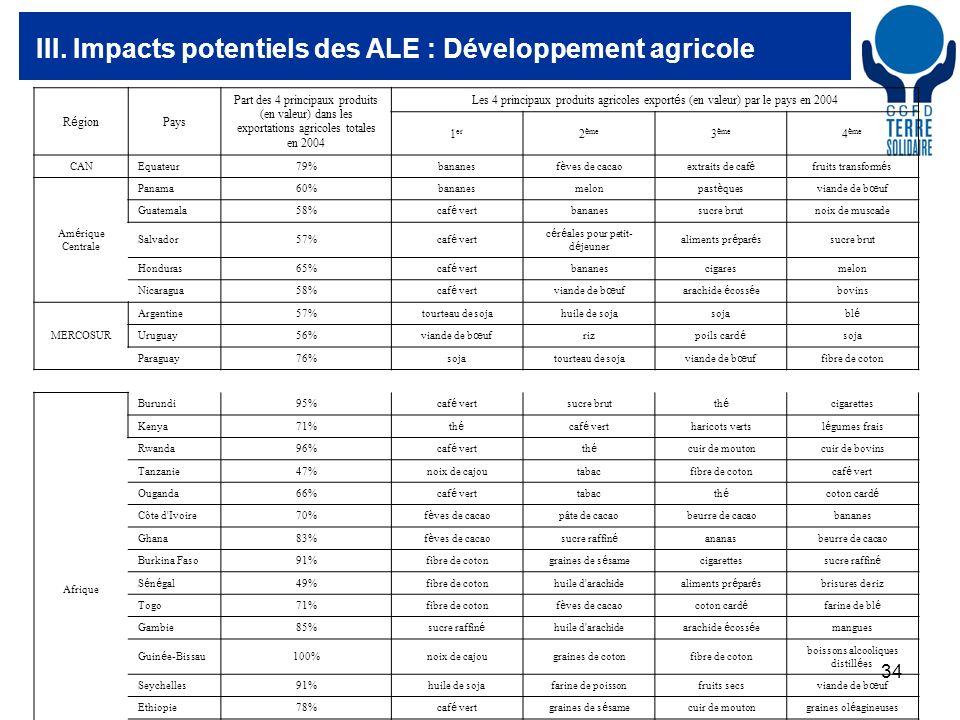 34 III. Impacts potentiels des ALE : Développement agricole Afrique Burundi95% caf é vert sucre brut th é cigarettes Kenya71% th é caf é vert haricots