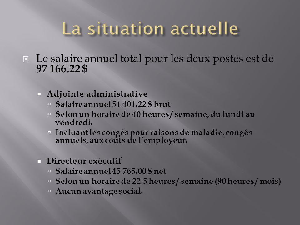 Le salaire annuel total pour les deux postes est de 97 166.22 $ Adjointe administrative Salaire annuel 51 401.22 $ brut Selon un horaire de 40 heures / semaine, du lundi au vendredi.