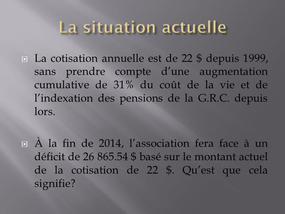 La cotisation annuelle est de 22 $ depuis 1999, sans prendre compte dune augmentation cumulative de 31% du coût de la vie et de lindexation des pensions de la G.R.C.