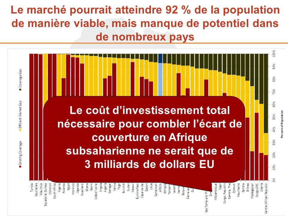Le marché pourrait atteindre 92 % de la population de manière viable, mais manque de potentiel dans de nombreux pays Le coût dinvestissement total nécessaire pour combler lécart de couverture en Afrique subsaharienne ne serait que de 3 milliards de dollars EU