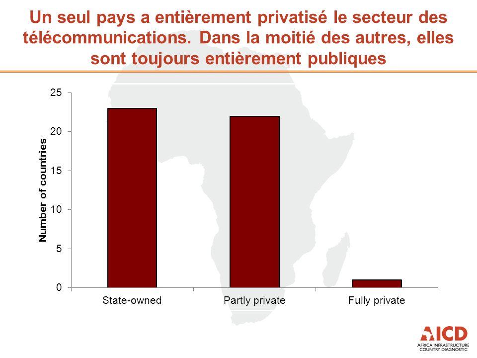 Un seul pays a entièrement privatisé le secteur des télécommunications. Dans la moitié des autres, elles sont toujours entièrement publiques