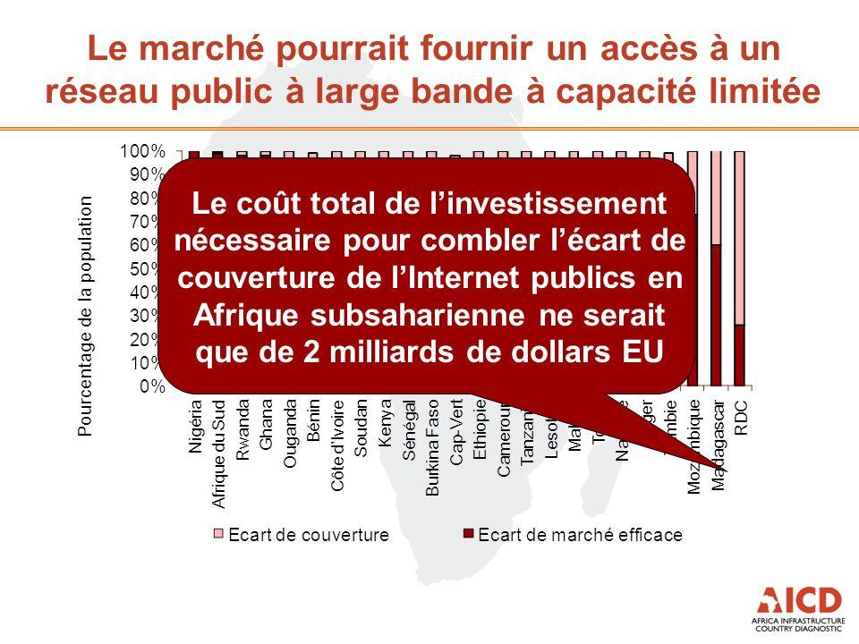 Le marché pourrait fournir un accès à un réseau public à large bande à capacité limitée Le coût total de linvestissement nécessaire pour combler lécart de couverture de lInternet publics en Afrique subsaharienne ne serait que de 2 milliards de dollars EU