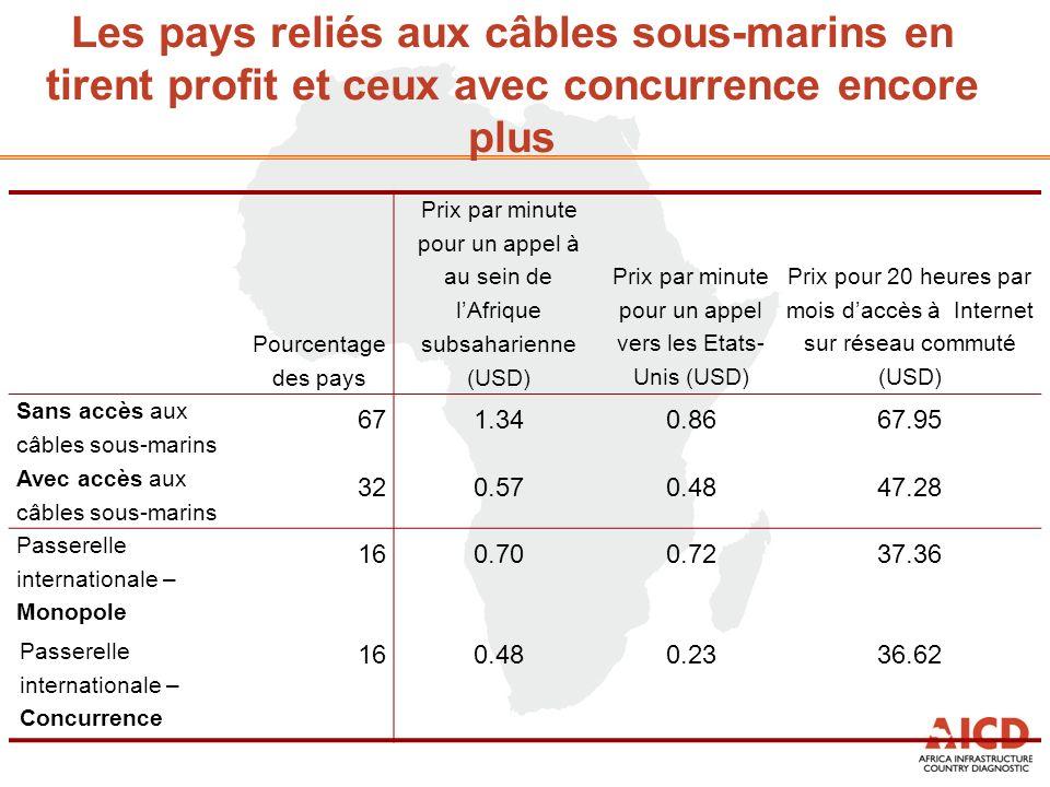 Les pays reliés aux câbles sous-marins en tirent profit et ceux avec concurrence encore plus Pourcentage des pays Prix par minute pour un appel à au sein de lAfrique subsaharienne (USD) Prix par minute pour un appel vers les Etats- Unis (USD) Prix pour 20 heures par mois daccès à Internet sur réseau commuté (USD) Sans accès aux câbles sous-marins 671.340.8667.95 Avec accès aux câbles sous-marins 320.570.4847.28 Passerelle internationale – Monopole 160.700.7237.36 Passerelle internationale – Concurrence 160.480.2336.62