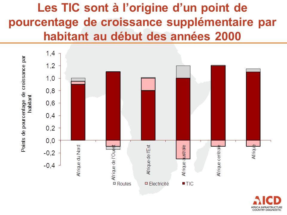 Les TIC sont à lorigine dun point de pourcentage de croissance supplémentaire par habitant au début des années 2000