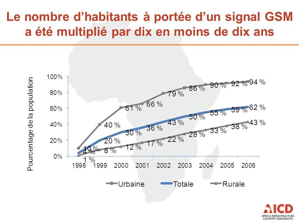 Le nombre dhabitants à portée dun signal GSM a été multiplié par dix en moins de dix ans