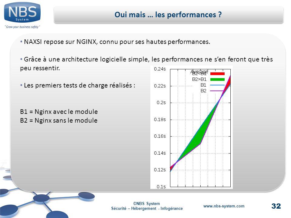 32 ©NBS System Sécurité – Hébergement - Infogérance www.nbs-system.com Oui mais … les performances .