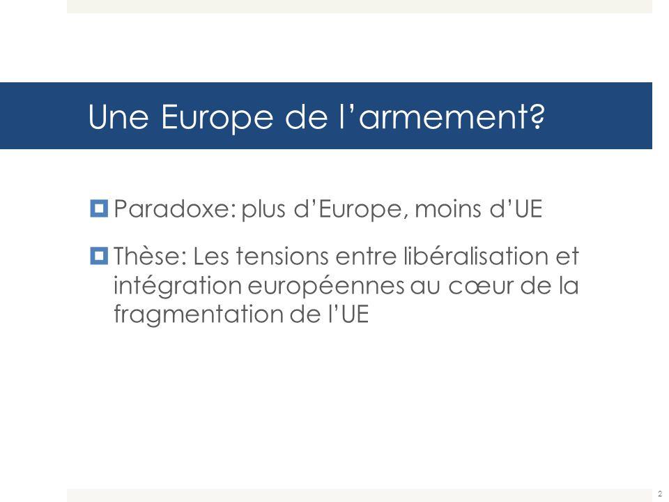 Une Europe de larmement? Paradoxe: plus dEurope, moins dUE Thèse: Les tensions entre libéralisation et intégration européennes au cœur de la fragmenta