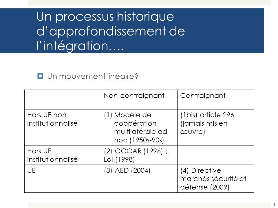 Un processus historique dapprofondissement de lintégration…. 3 Un mouvement linéaire? Non-contraignantContraignant Hors UE non institutionnalisé (1)Mo