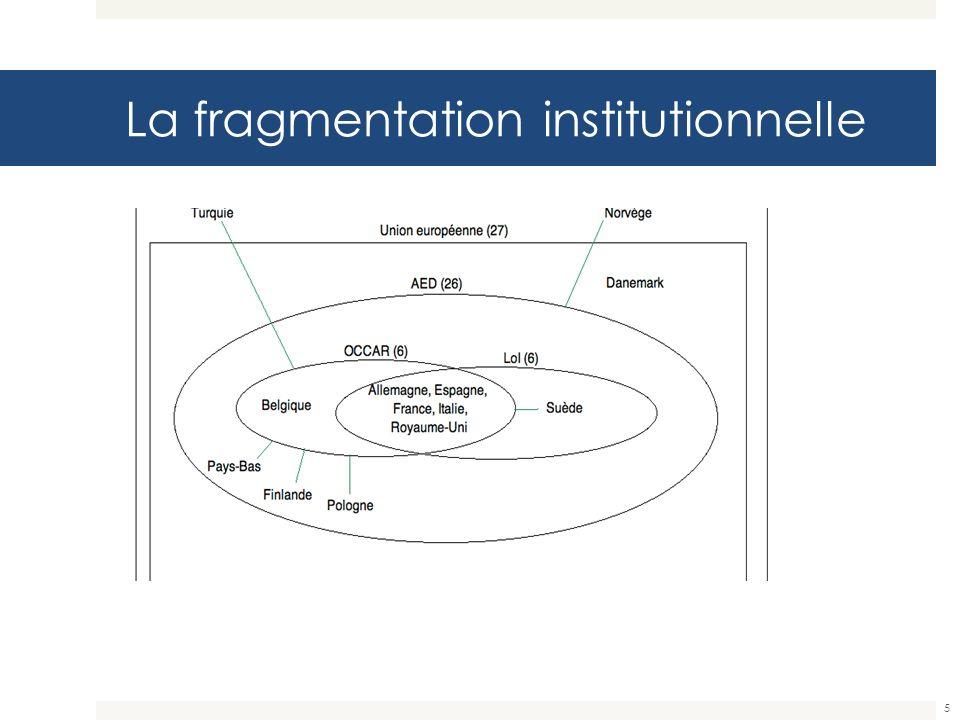 Un cadre théorique et méthodo centré sur les institutions Trois dimensions pour tester laffirmation de lUE comme territoire pertinent: Ce quon veut : national/européen/étranger.