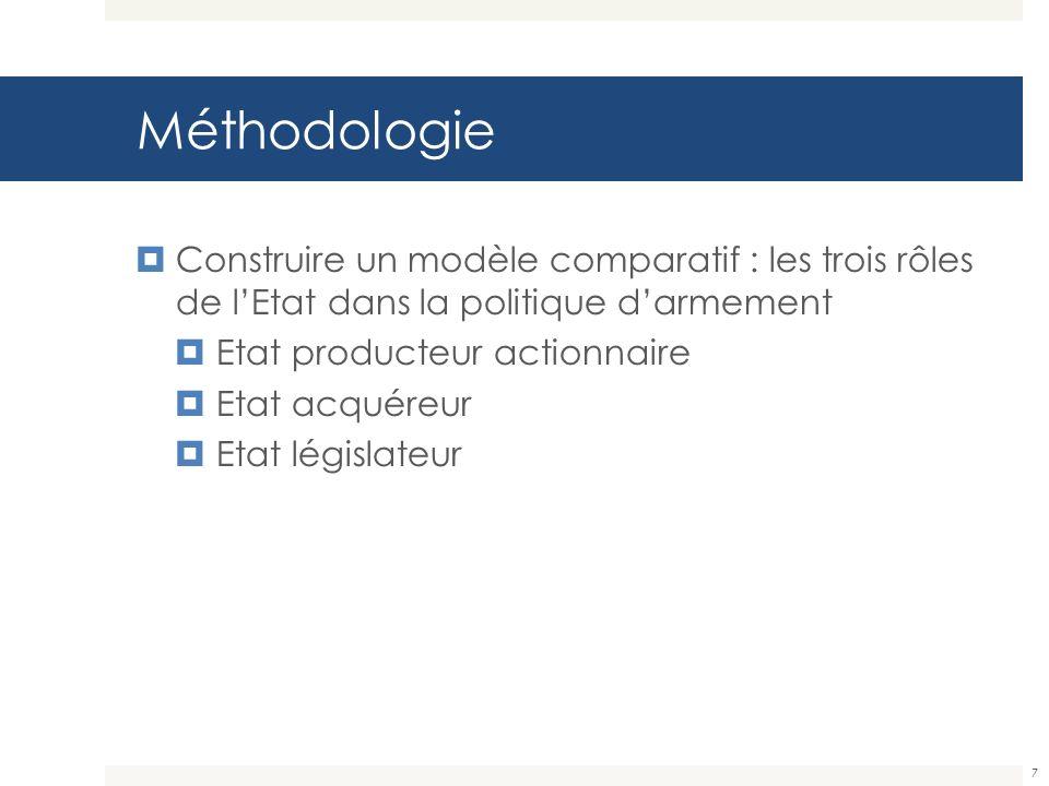 Méthodologie Construire un modèle comparatif : les trois rôles de lEtat dans la politique darmement Etat producteur actionnaire Etat acquéreur Etat lé