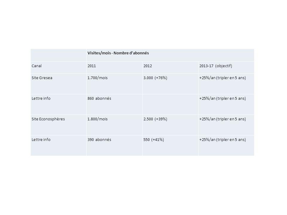Visites/mois - Nombre d abonnés Canal201120122013-17 (objectif) Site Gresea1.700/mois3.000 (+76%)+25%/an (tripler en 5 ans) Lettre info860 abonnés +25%/an (tripler en 5 ans) Site Econosphères1.800/mois2.500 (+39%)+25%/an (tripler en 5 ans) Lettre info390 abonnés550 (+41%)+25%/an (tripler en 5 ans)