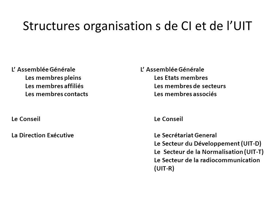 Structures organisation s de CI et de lUIT L Assemblée Générale Les membres pleins Les membres affiliés Les membres contacts Le Conseil La Direction Exécutive L Assemblée Générale Les Etats membres Les membres de secteurs Les membres associés Le Conseil Le Secrétariat General Le Secteur du Développement (UIT-D) Le Secteur de la Normalisation (UIT-T) Le Secteur de la radiocommunication (UIT-R)