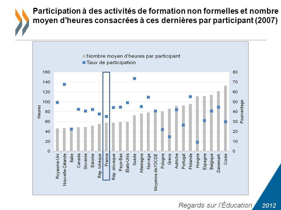 2012 Regards sur lÉducation Participation à des activités de formation non formelles et nombre moyen d heures consacrées à ces dernières par participant (2007)