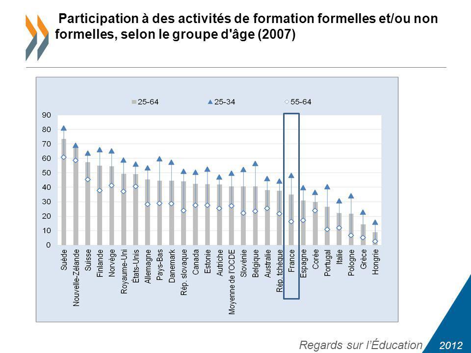 2012 Regards sur lÉducation Participation à des activités de formation formelles et/ou non formelles, selon le groupe d âge (2007)