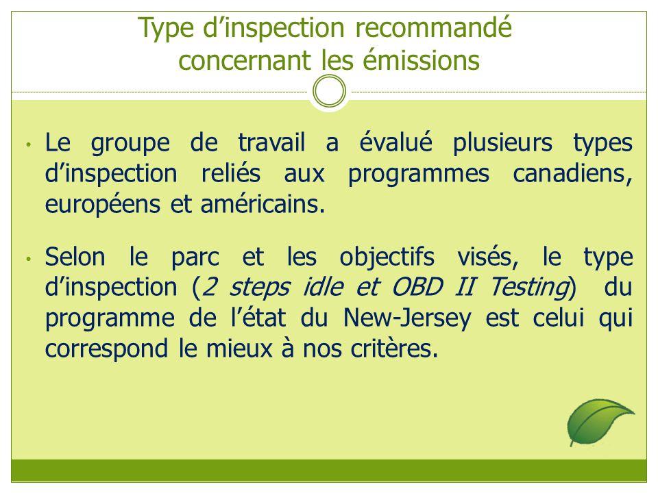 Type dinspection recommandé concernant les émissions Le groupe de travail a évalué plusieurs types dinspection reliés aux programmes canadiens, européens et américains.