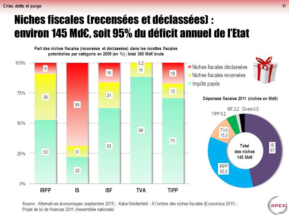 Niches fiscales (recensées et déclassées) : environ 145 Md, soit 95% du déficit annuel de lEtat Crise, dette et purge11 Source : Alternatives économiques (septembre 2011) ; Katia Weidenfeld : À lombre des niches fiscales (Economica 2011) ; Projet de loi de finances 2011 (Assemblée nationale)