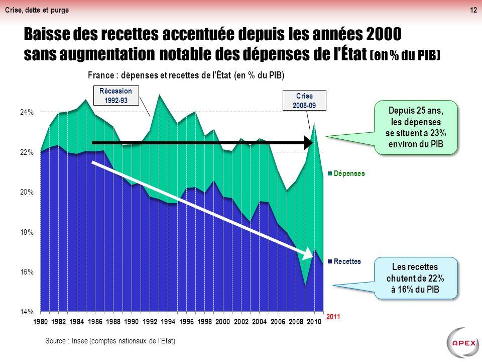 Crise, dette et purge12 Baisse des recettes accentuée depuis les années 2000 sans augmentation notable des dépenses de lÉtat (en % du PIB) Source : Insee (comptes nationaux de lEtat) Récession 1992-93 Depuis 25 ans, les dépenses se situent à 23% environ du PIB Les recettes chutent de 22% à 16% du PIB