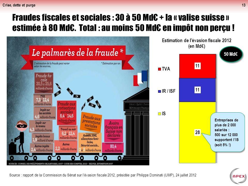 Crise, dette et purge13 Fraudes fiscales et sociales : 30 à 50 Md + la « valise suisse » estimée à 80 Md.