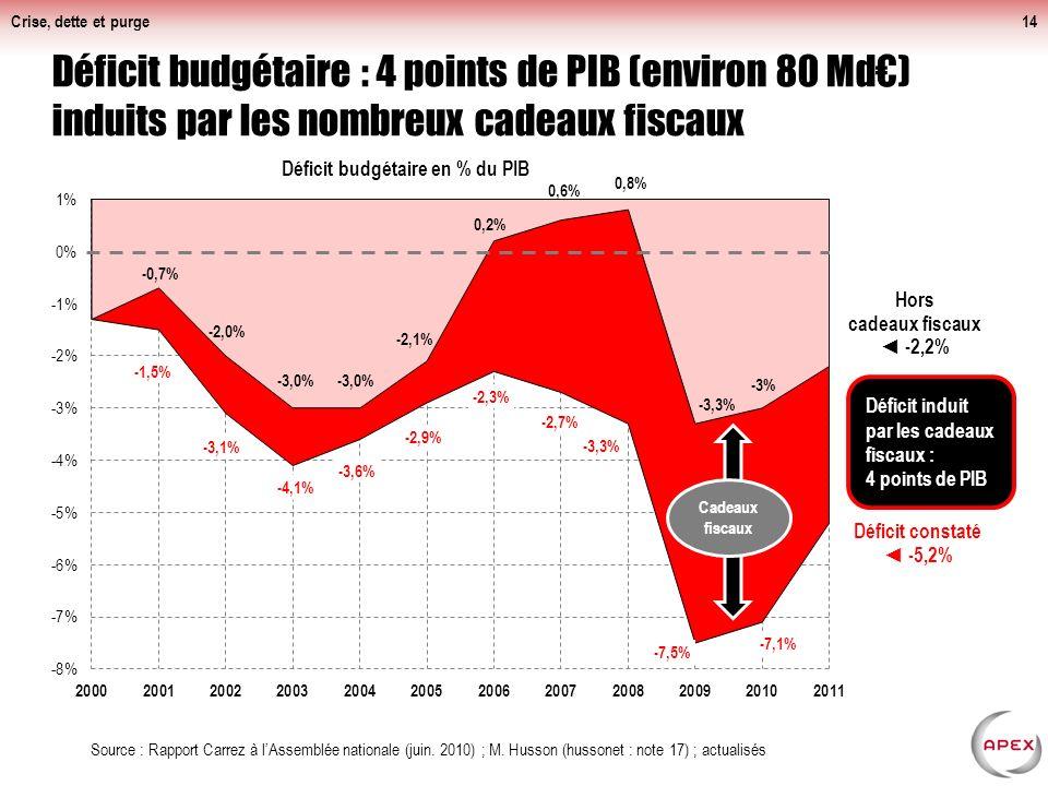 Crise, dette et purge14 Déficit budgétaire : 4 points de PIB (environ 80 Md) induits par les nombreux cadeaux fiscaux Source : Rapport Carrez à lAssemblée nationale (juin.