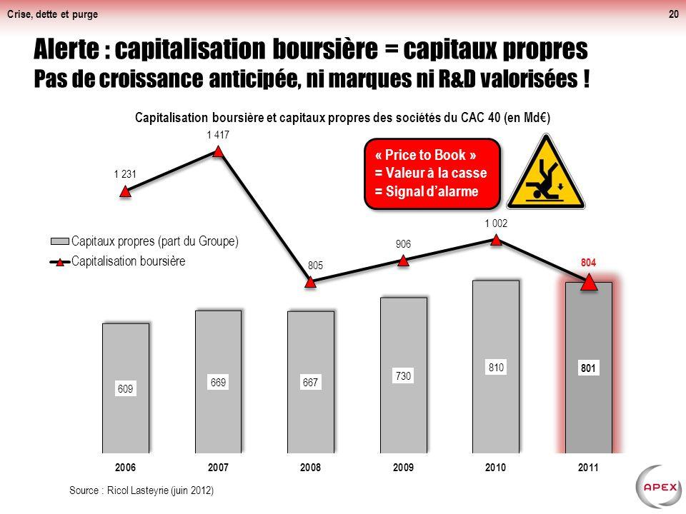 Crise, dette et purge20 Alerte : capitalisation boursière = capitaux propres Pas de croissance anticipée, ni marques ni R&D valorisées .