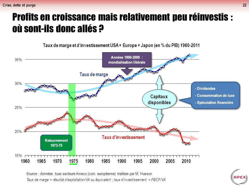 Crise, dette et purge22 Profits en croissance mais relativement peu réinvestis : où sont-ils donc allés .