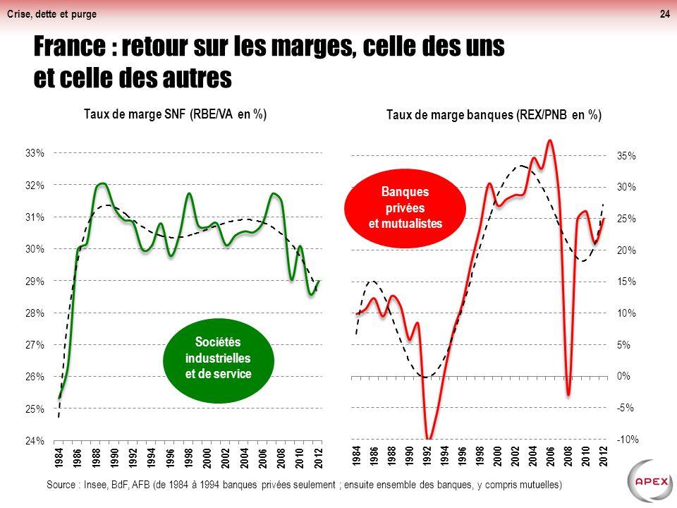 Crise, dette et purge24 France : retour sur les marges, celle des uns et celle des autres Source : Insee, BdF, AFB (de 1984 à 1994 banques privées seulement ; ensuite ensemble des banques, y compris mutuelles)