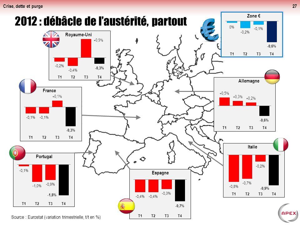 Crise, dette et purge27 2012 : débâcle de laustérité, partout Source : Eurostat (variation trimestrielle, t/t en %)