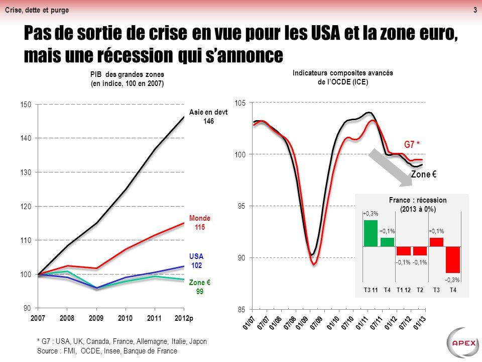 Crise, dette et purge3 Pas de sortie de crise en vue pour les USA et la zone euro, mais une récession qui sannonce * G7 : USA, UK, Canada, France, Allemagne, Italie, Japon Source : FMI, OCDE, Insee, Banque de France